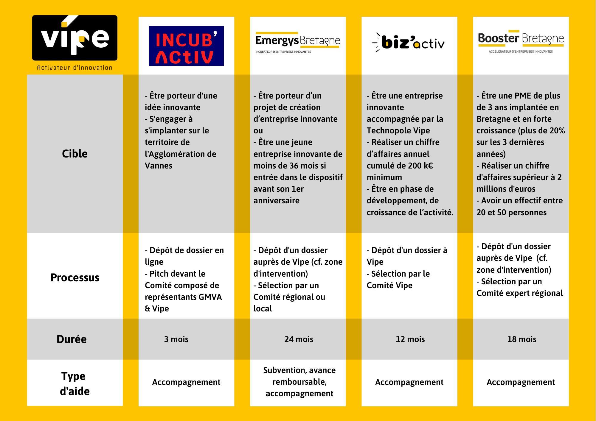 Comparatif Incubateurs Accelerateurs Incubactiv Emergys Bizactiv Booster Bretagne