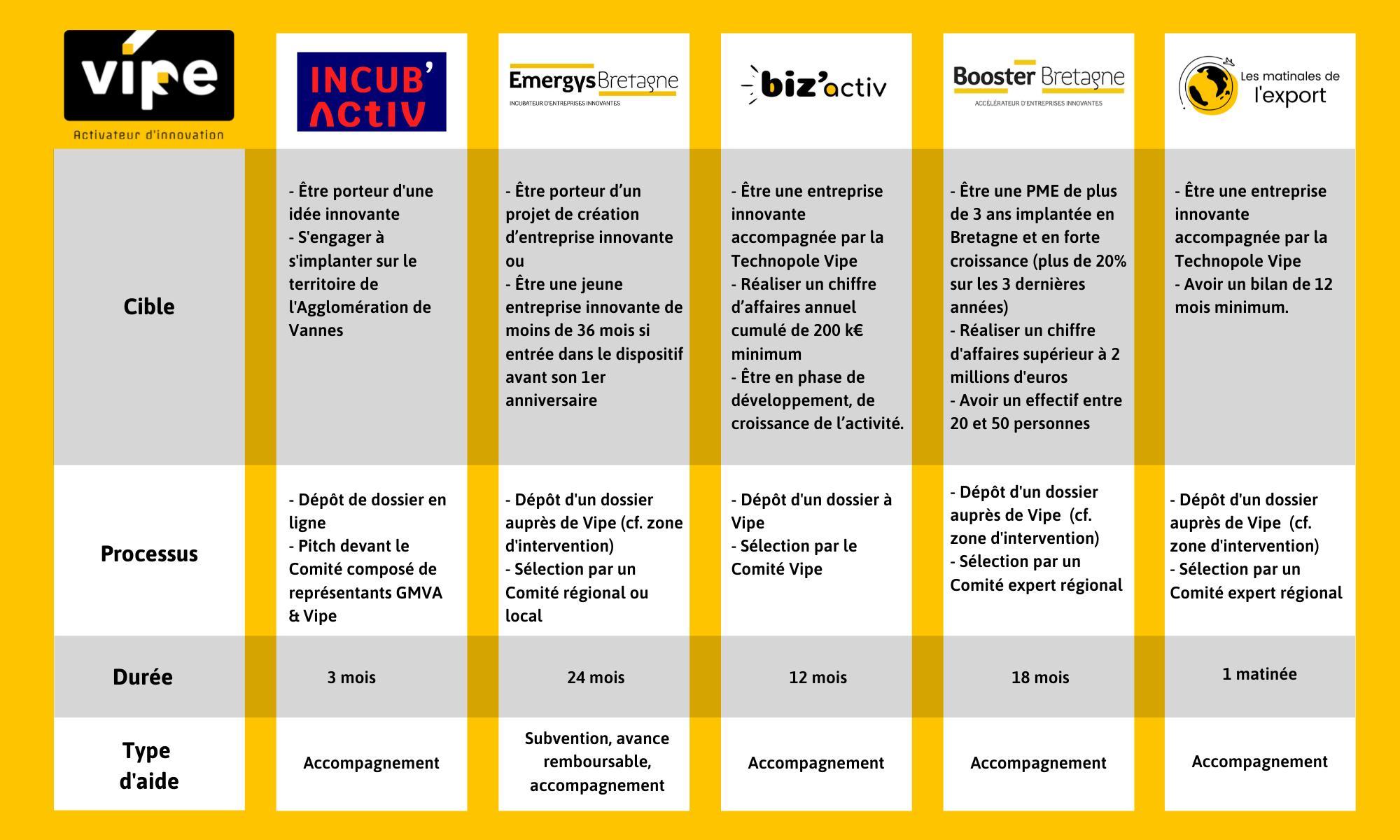 Comparatif Incubateurs Accelerateurs Incubactiv Emergys Bizactiv Booster Bretagne Matinales Export
